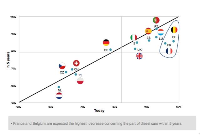 Acogida del diésel por países