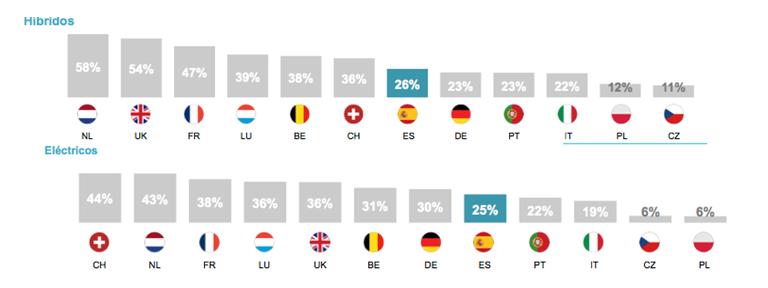 Interés de las empresas europeas por las tecnologías alternativas